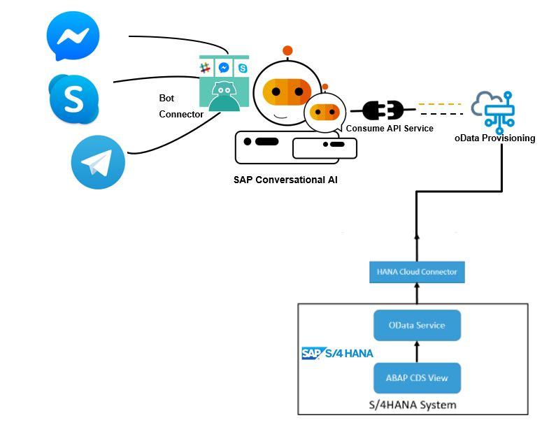 SAP Conversational AI (@SAPCAI) | টুইটার