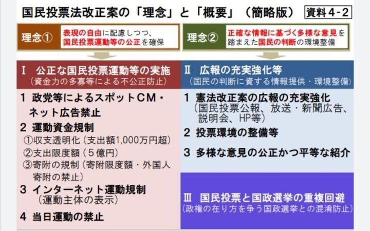 #国民民主党 は、前のツイートで述べた現行法の問題点を解決するため #国民投票法改正案 を既に提出しています。私たちはこの法案を審議してもらいたいと言い続けています。国民の皆様にも広く問題意識を共有してもらいたい。昨日の憲法審査会でも発言させてもらいました。 https://www.dpfp.or.jp/article/201492
