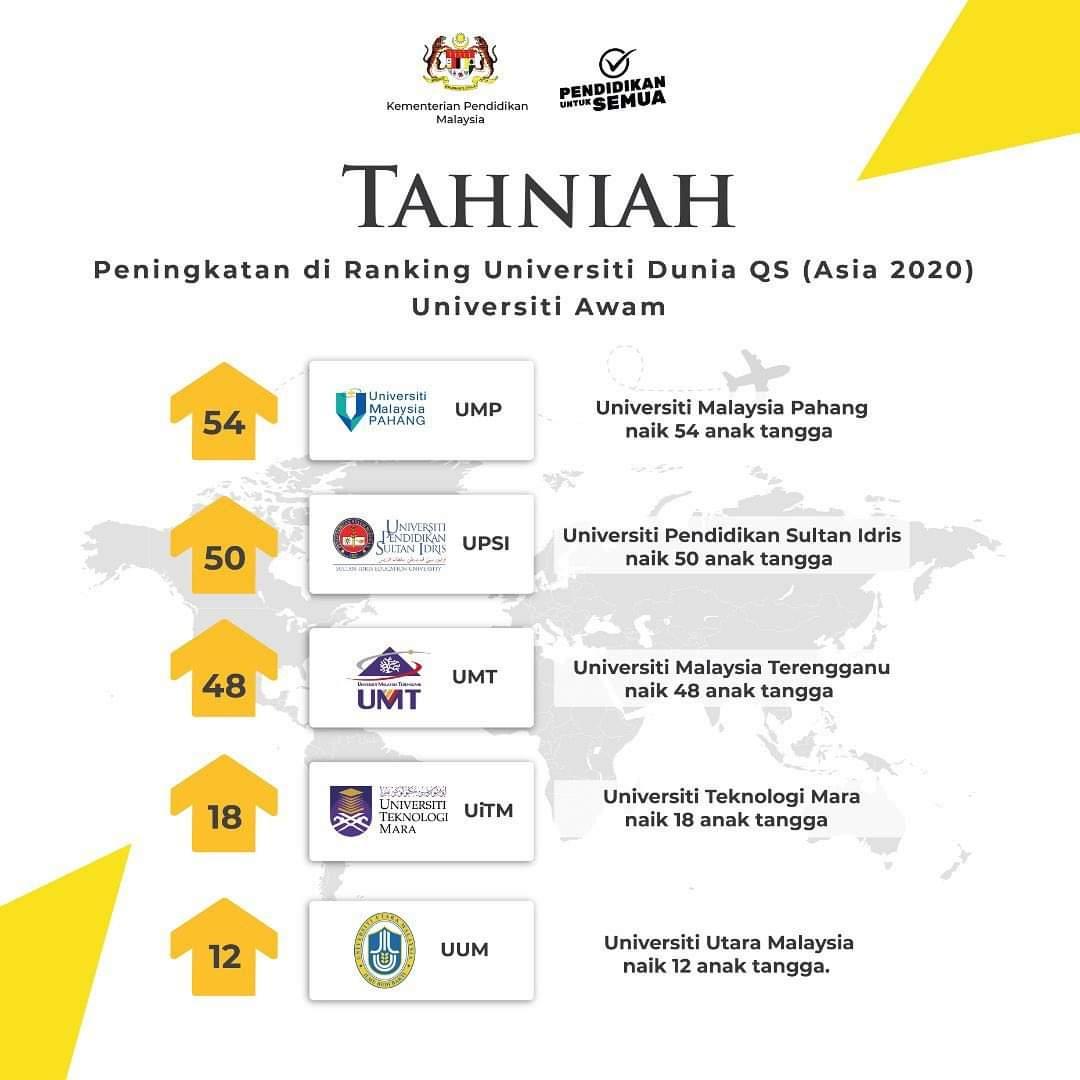 Bernama On Twitter Peningkatan Di Ranking Universiti Dunia Qs Asia 2020 Universiti Awam Qsasia2020