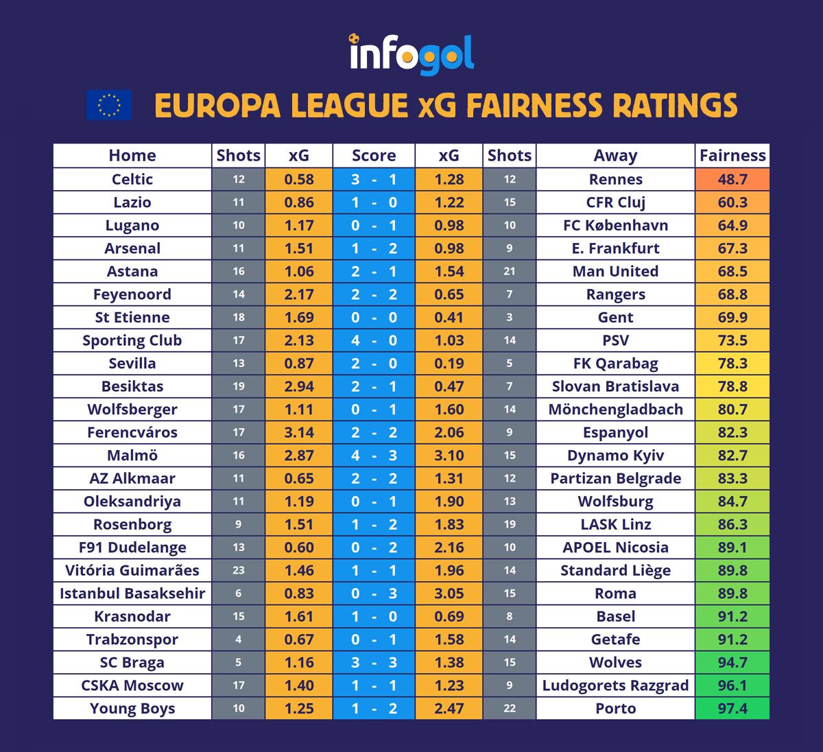 лига европа кръг 6