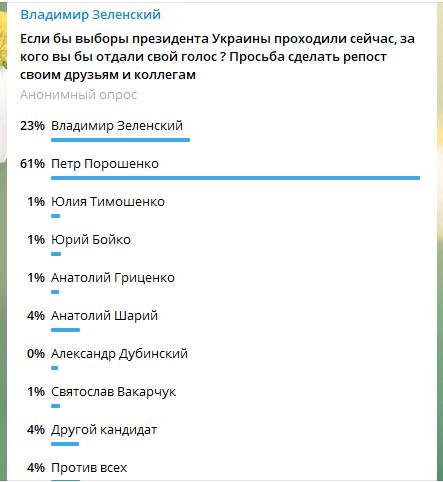 Семь причин падения рейтингов Зеленского - Цензор.НЕТ 3677