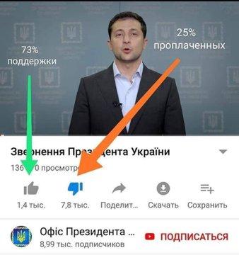 Зеленський призначив керівників РДА - Цензор.НЕТ 4134