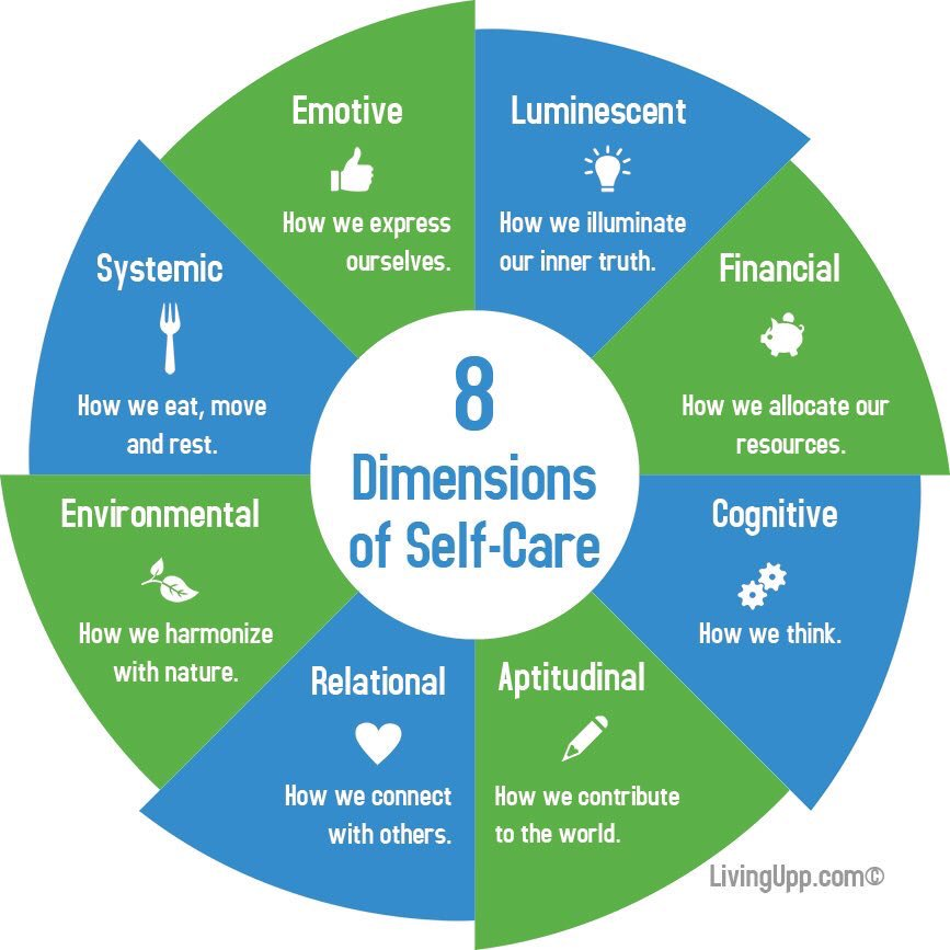 8 Dimensions of Self-Care. #selfcare #mentalhealth #wellness