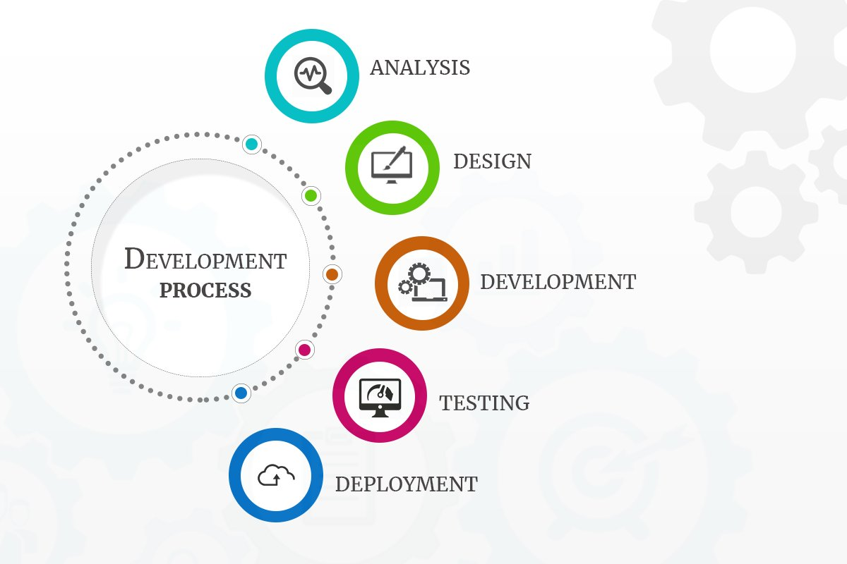 These are the steps we take here at Gift of Gab when we start working on a website. Each step must be measured carefully. Call us if you'd like our team to design your next website! #marketing #fredericksburgva #marketingteam #websitedevelopment #websitedesign<br>http://pic.twitter.com/RFcFyQ4AOa