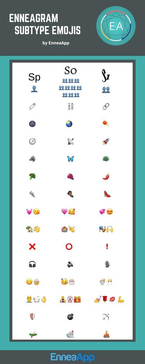 Some Emojis grouped by #Enneagram Subtype. Enjoy 😊  Any you would add or change? https://t.co/o8aXp7oukS https://t.co/wWWExZKFmX