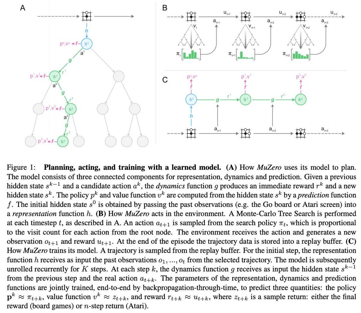 MuZero [Schrittwieser+, 2019]AlphaZeroのMCTSを実環境ではなくモデルベースのシミュレーションで行い、碁などとAtariに適用した。それぞれAlphaZeroとR2D2超え。モデルμは観測値を状態に変換するh、状態遷移を担うg、状態価値を予測するfからなる。#NowReading