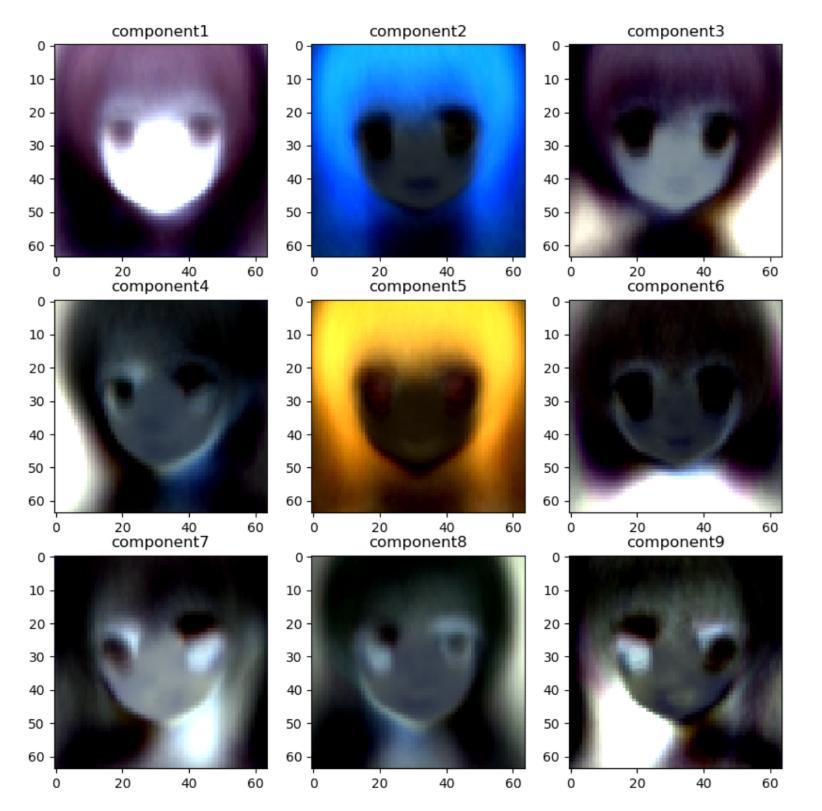 Qiitaに記事を投稿しました。PCAとNMFを用いてアニメ顔の特徴量を検出しようと思ったらホラーになったという内容です。