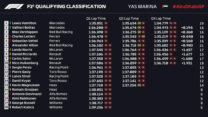 Parrilla de salida Gran Premio de Fórmula 1 Abu Dhabi 2019