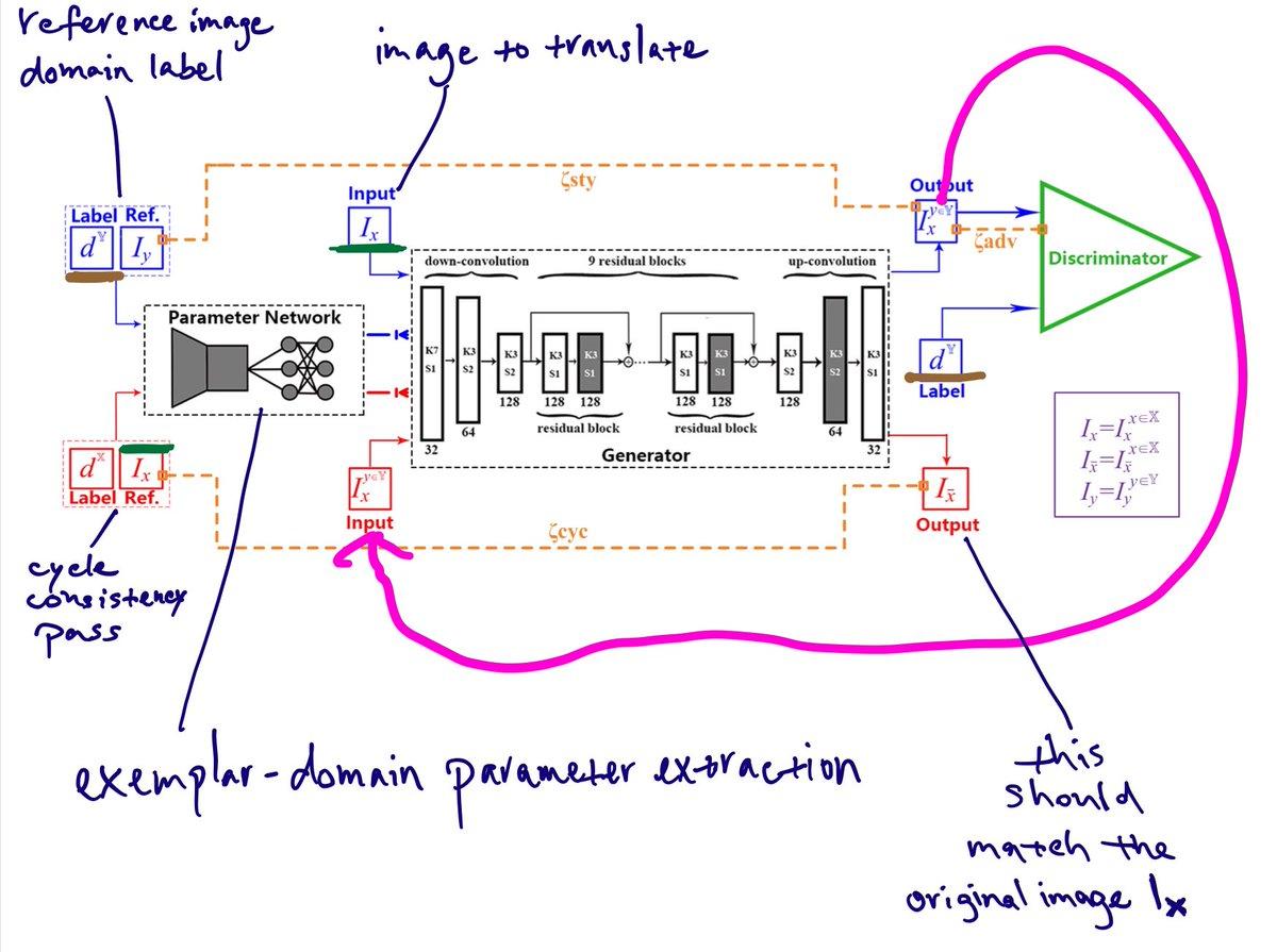 EDIT: Exemplar-Domain Aware Image-to-Image Translation参考画像を用いた多重ドメイン間の画像変換。ドメインラベルと参考画像からパラメータのベクトルを抽出し、変換する画像と一緒にgeneratorネットに入力する。Cycle consistency, style, adversarialロスを用いる