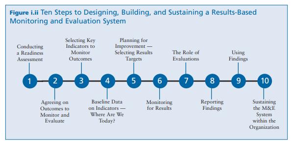 Scorecard M E Ltd On Twitter Designing Building Sustaining A Results Based M E System