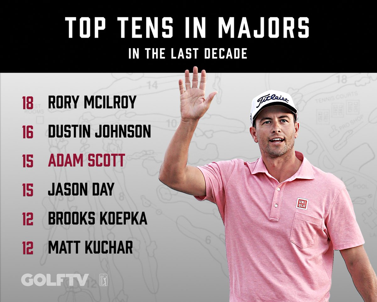 Who has the most top 10s in majors this decade?