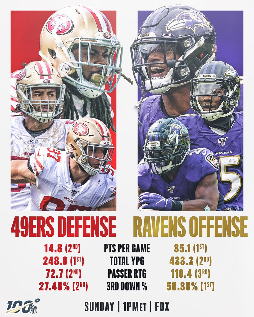 A dominant defense. #GoNiners An electric offense. #RavensFlock Who gets the Week 13 win? 📺: #SFvsBAL -- TOMORROW 1pm ET on FOX 📱: NFL app // Yahoo Sports app