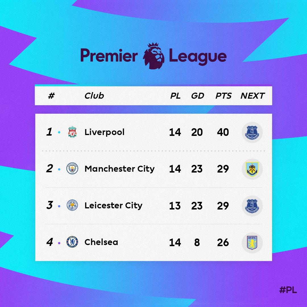 Klasemen Sementara Liga Inggris Empat Besar