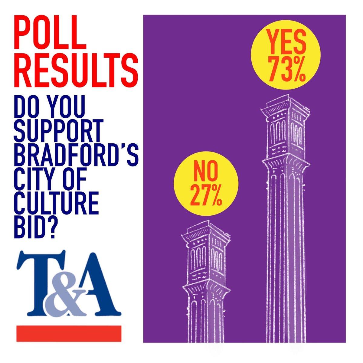 Big support for #Bradford2025 in poll from @Bradford_TandA.