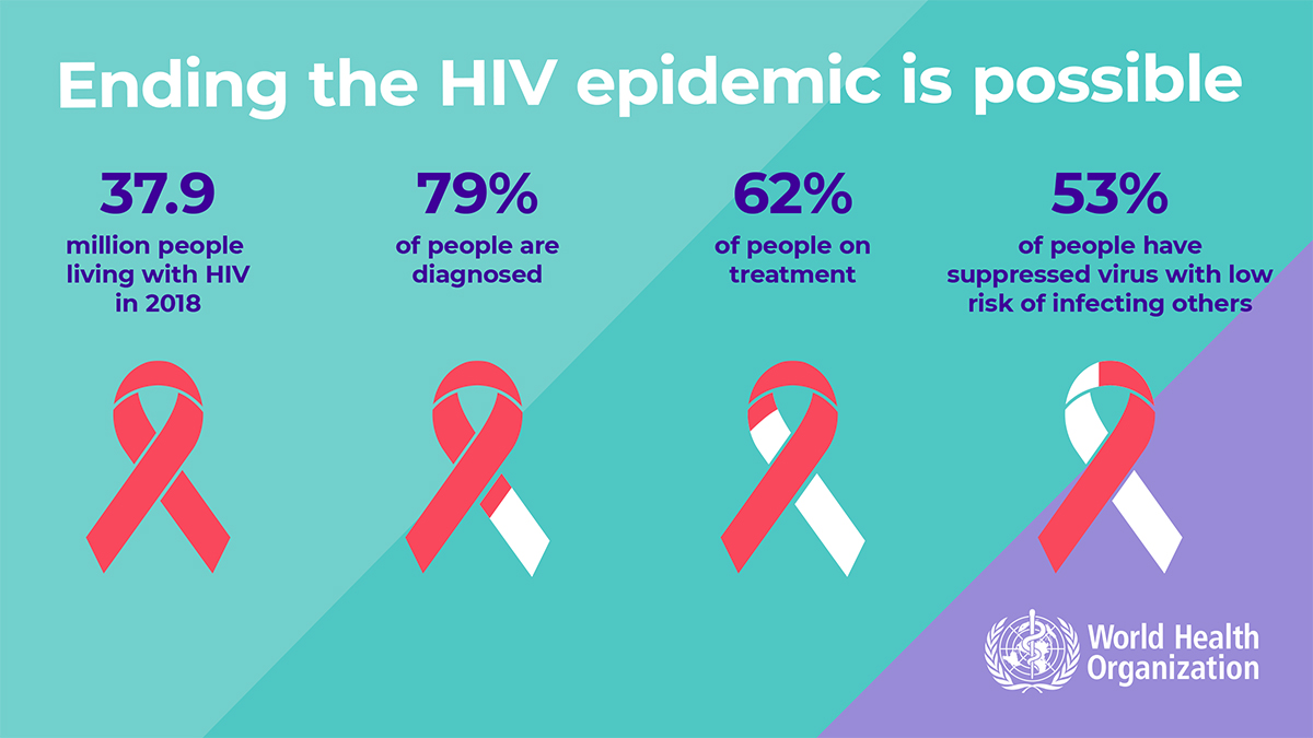 It's #WorldAIDSDay. There were approximately 37.9 million people living with #HIV at the end of 2018. 🔹79% had been diagnosed 🔹62% were receiving treatment 🔹53% had achieved suppression of the HIV virus to the point at which they were at low risk of infecting others. https://t.co/L6Zlv31Gnk
