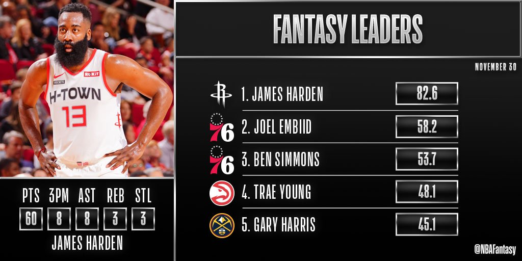 🚨 82.6 🚨 James Hardens season-high 60-point performance earns him #NBAFantasy Player of the Night!