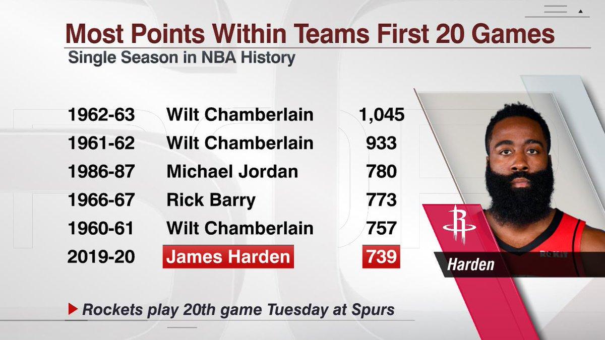 @ESPNStatsInfo's photo on James Harden