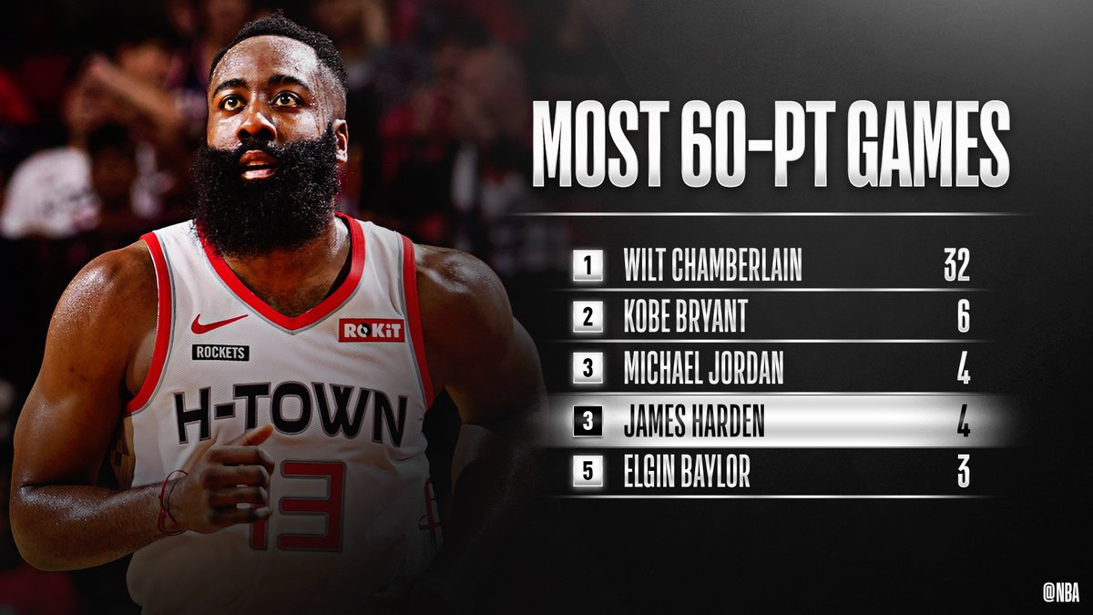 Congrats to @JHarden13 of the @HoustonRockets for moving up to third on the 60-POINT GAMES list! #OneMission
