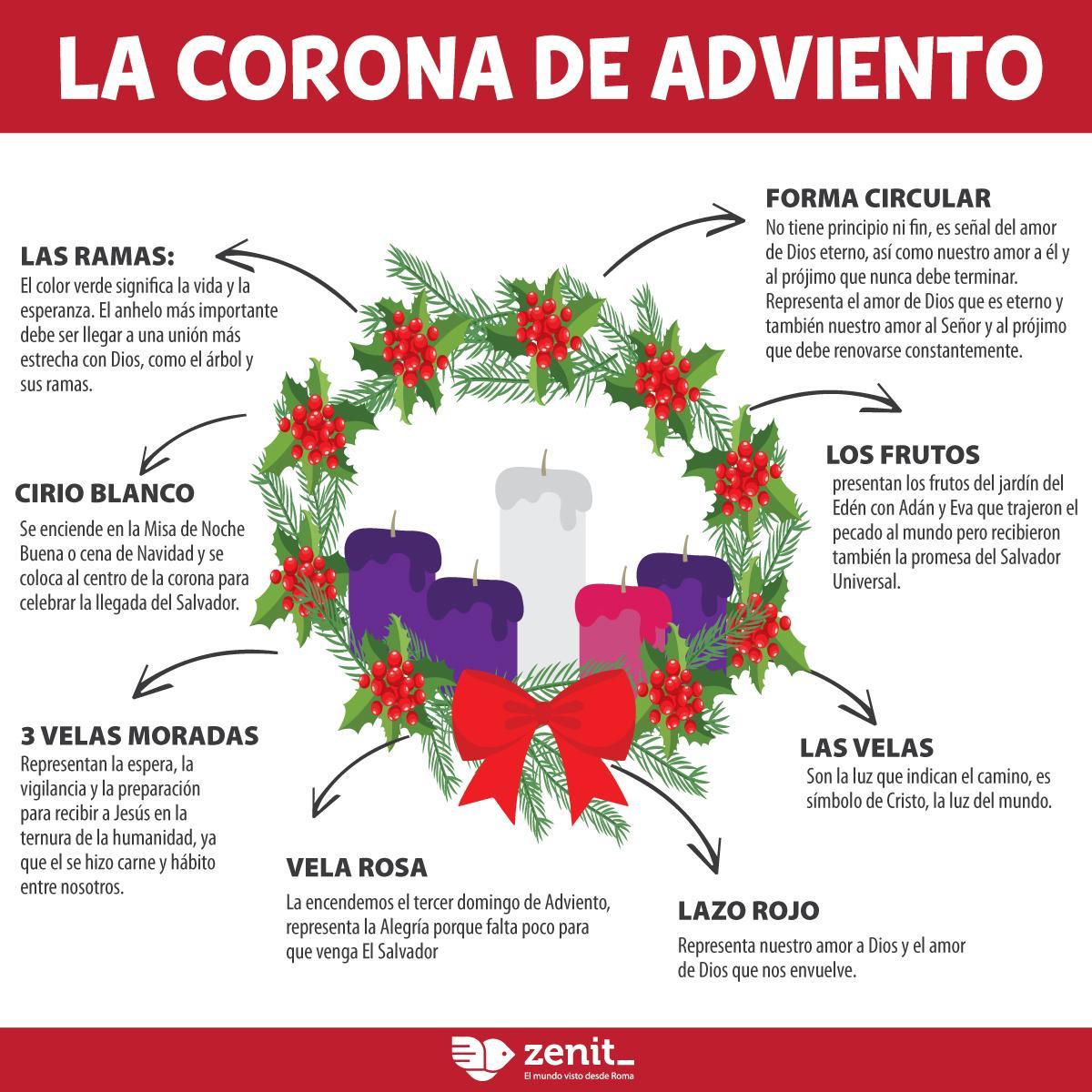 Uživatel Zenit Español Na Twitteru Conoce El Significado De La Corona Adviento