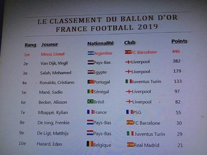 Ya Se filtran los datos del Balon de oro 2019: 1.Messi 446. 2 Van Dijk 382 . 3. Mohamed Salah 179. 4 Cristiano Ronaldo 133. 5. Sadio Mané 97. 6 . Allisson Becker 82. 7. MBappé 55. 8. De Jong 30. 9 De Ligt 29 y 10. Hazard 21 vía mediasetitalia