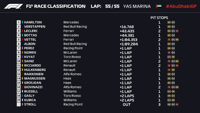 Gran Premio de Fórmula 1 Abu Dhabi 2019 / Resultados final de carrera