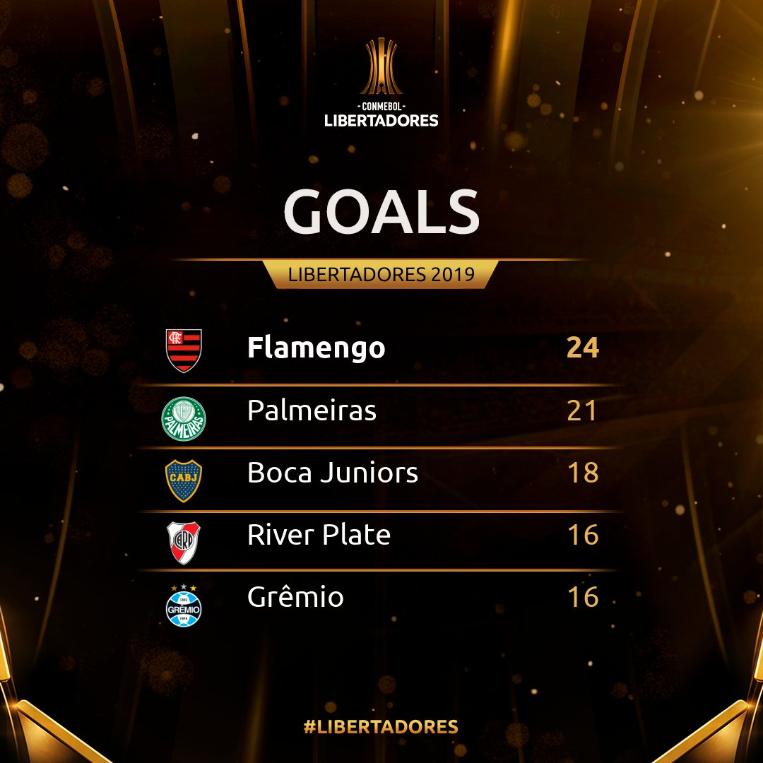 @Flamengo won the title and topped the charts in goals scored this #Libertadores!<br>http://pic.twitter.com/UpehhfvI0j
