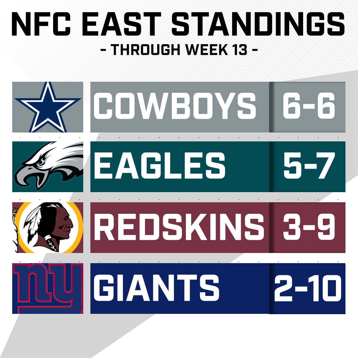 Image result for nfc east standings 2019""