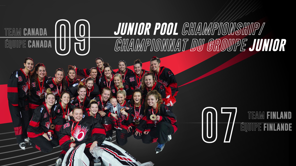 The Junior pool round is complete and Team Canada Jr. defeated Team Finland Jr. 9 to 7.  Team Canada is our Junior pool champion! #2019wrc  @ringettefinland @ringettecanadapic.twitter.com/plbRYOBds1