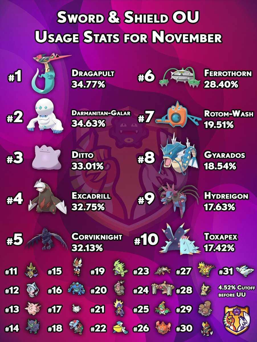 Smogon University On Twitter While We Ve Just Gotten Started With Our Sword Shield Tiers Here S The Usage Stats In Ou From November Creating The Upper Boundary For Uu Alpha That Starts
