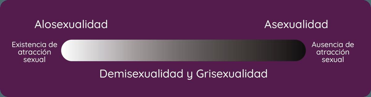 demisexualidad