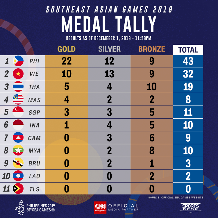 #SEAGames2019: After the first day of competition, the Philippines 🇵🇭 came just two golds short of matching its total gold medal output in the 2017 SEA Games http://cnnphilippines.com/seagames