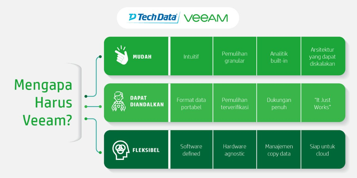 Tech Data Indonesia On Twitter Mudah Dapat Diandalkan Dan Fleksibel Adalah Strategi Veeam Dalam Menjamin Ketersediaan Data Lintas Environment Techdataid Techdataveeam Veeamavailabilitysuite Clouddatamanagement Backup Replication