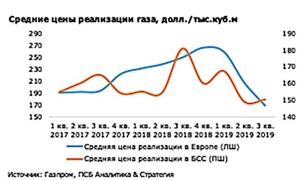 Гарантированная цена на газ для населения составит 6,9 грн за кубометр, – Оржель - Цензор.НЕТ 2566