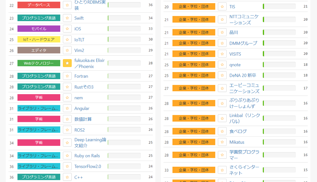 Qiita Advent Calendar 2019ランキング、fukuoka.exは、ひとまず27位スタート、まずまずの滑り出しで、応援ありがとございます🙇♂️ #fukuokaex #kokuraex毎日、追加されるElixirコラムは下記URLから見れます😜昨年、13位フィニッシュだったけど、どこまでいけるだろう?🤔