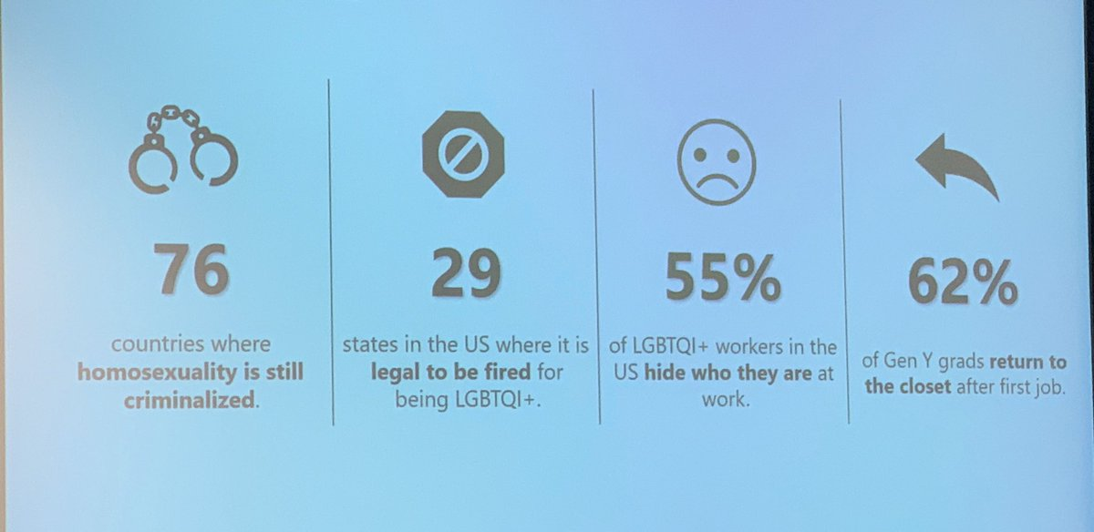 Some truly shocking stats about what it means to be gay in the world today. We need more tolerance people. I'm for empathy and standing in others shoes.
