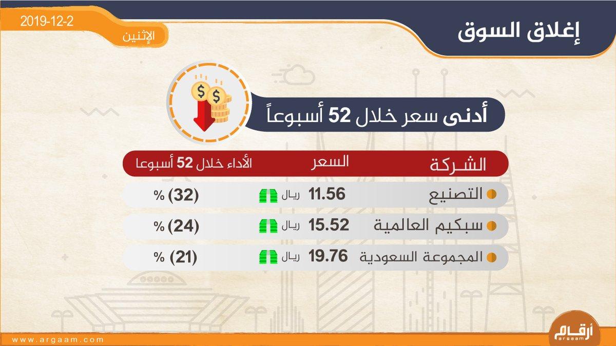 بوابة أرقام المالية (@argaam) | Twitter