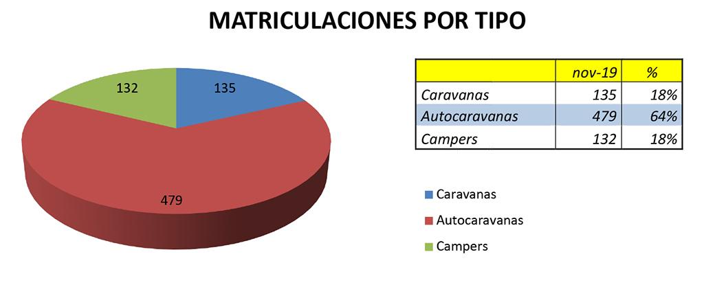 En noviembre las #caravanas más matriculadas ha sido @Adria_Spain  y en #autocaravanas Benimar
