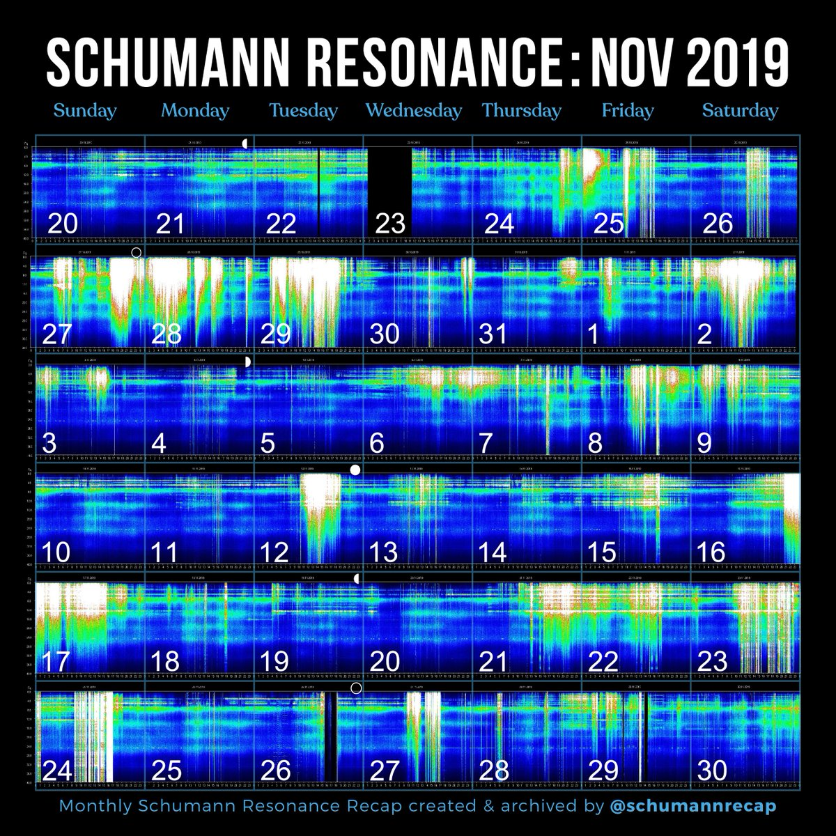 November 2019 Schumann Resonance Recap   IG: http://instagram.com/schumannrecap  #schumannresonance #november2019 pic.twitter.com/tACIHjuAs7