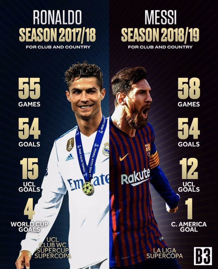 Fraudulent award.  When Ronaldo had the numbers and Champ League, they gave it to Modric. Now they gave it to Messi who was disgraced out of the Champions League.  Why not Virgil?   Ronaldo my GOAT.   #BallonDor<br>http://pic.twitter.com/vVFVJb94ET