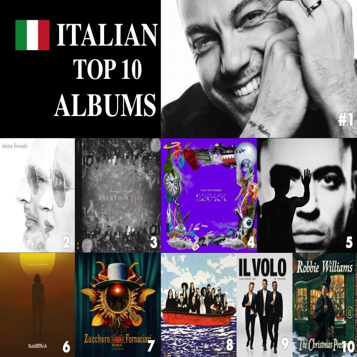 TOP10ITALY AccettoMiracoli #TizianoFerro MinaFossati #Mina #Fossati EverydayLife #Coldplay 236451 #ThaSupreme Persona #Marracash MicrochipTemporale #Subsonica DOC #Zucchero NotediViaggio #FrancescoGuccini 10YEARS #IlVolo TheXmasPresent #RobbieWilliams<br>http://pic.twitter.com/dHY2nEozbn