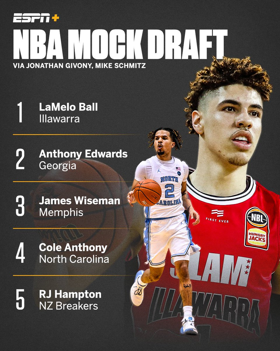 Espn On Twitter Lamelo Ball Sits Atop Our 2020 Mock Draft