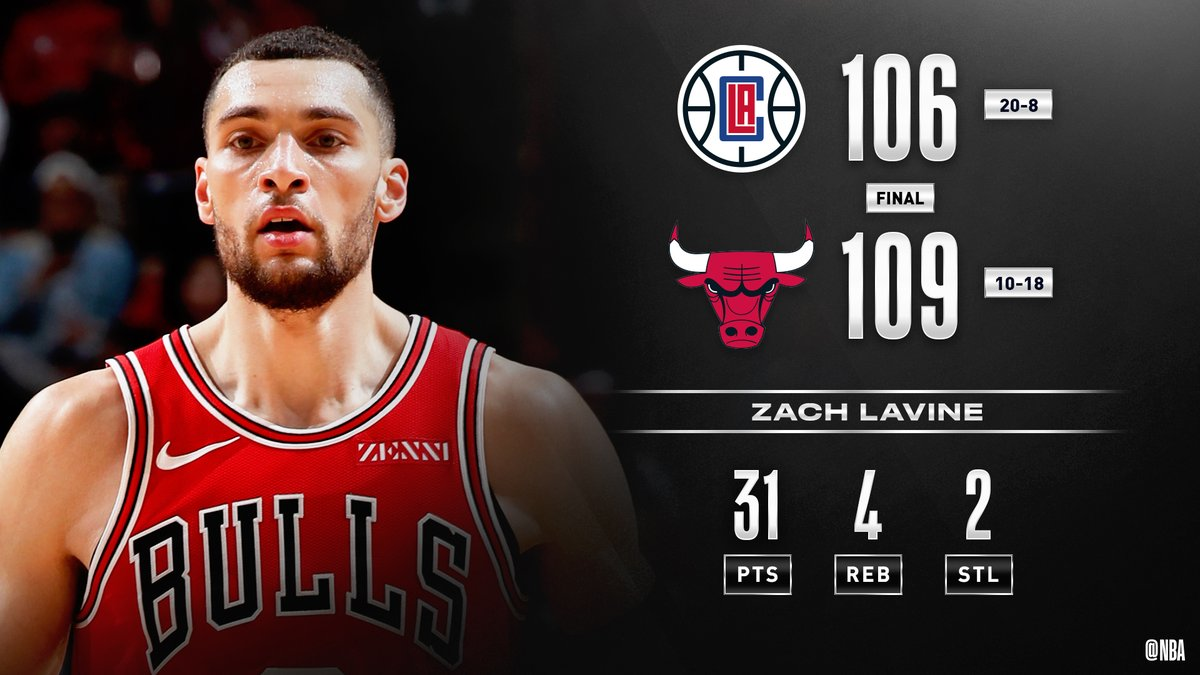 #NBA @ZachLaVine anota un 2+1 decisivo para que #BullsNation (10-18) derrotara 109 a 106 a #ClipperNation (20-8)