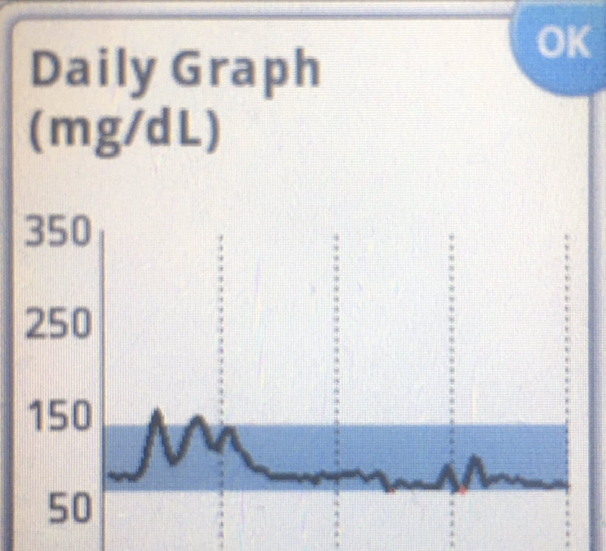 I encourage people to obtain&use a continuous glucose monitor (CGM) a 2 week session you will be able to determine what is spiking your blood sugar. The spike from whole-grain crackers&cheese v smooth graphs are from meals mostly of meat&egg yolks. In US prescription is needed pic.twitter.com/pcTep6F4Qs