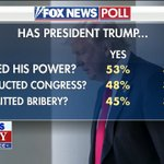 Image for the Tweet beginning: Fox News Poll: Has the