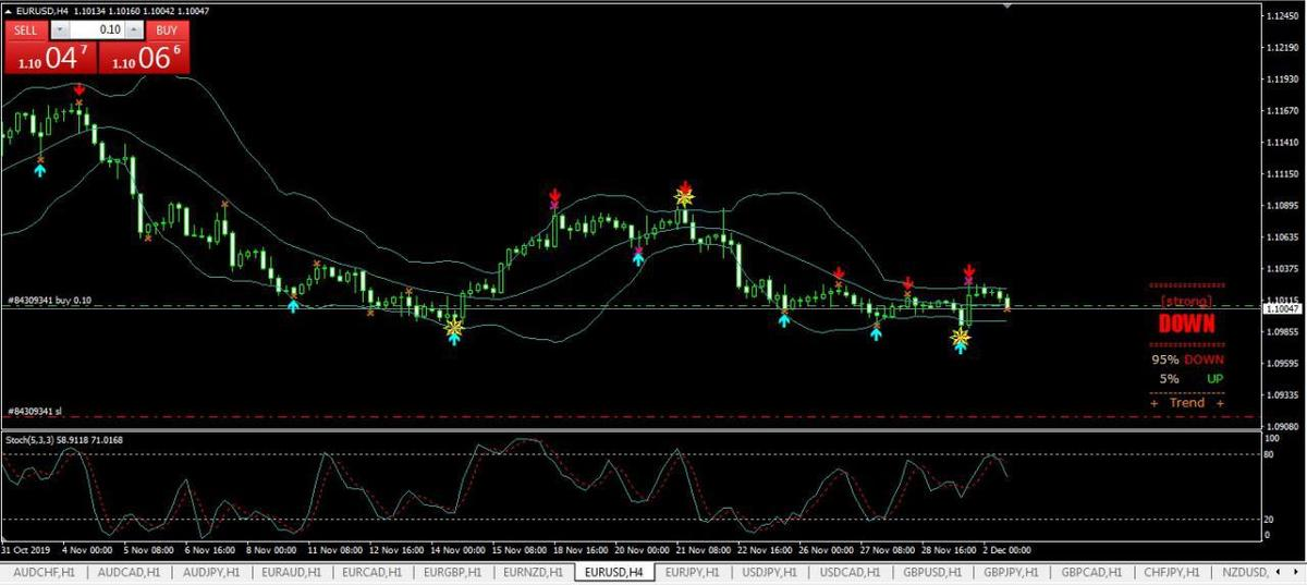 Monday 02 December FREE signal EUR/USD buy 1.1006: Close on profit + 28 pips FREE => https://t.me/joinchat/AAAAAElW-Q4afJoSzKwyaQ… #Trader #Forexsignals #Forexmarket #Forextrader #Fxsignals #Forexlifestyle #Forexlife #Forexprofit #trading #money #business #pips #forextrading #fx #profitpic.twitter.com/5pASElQWrC