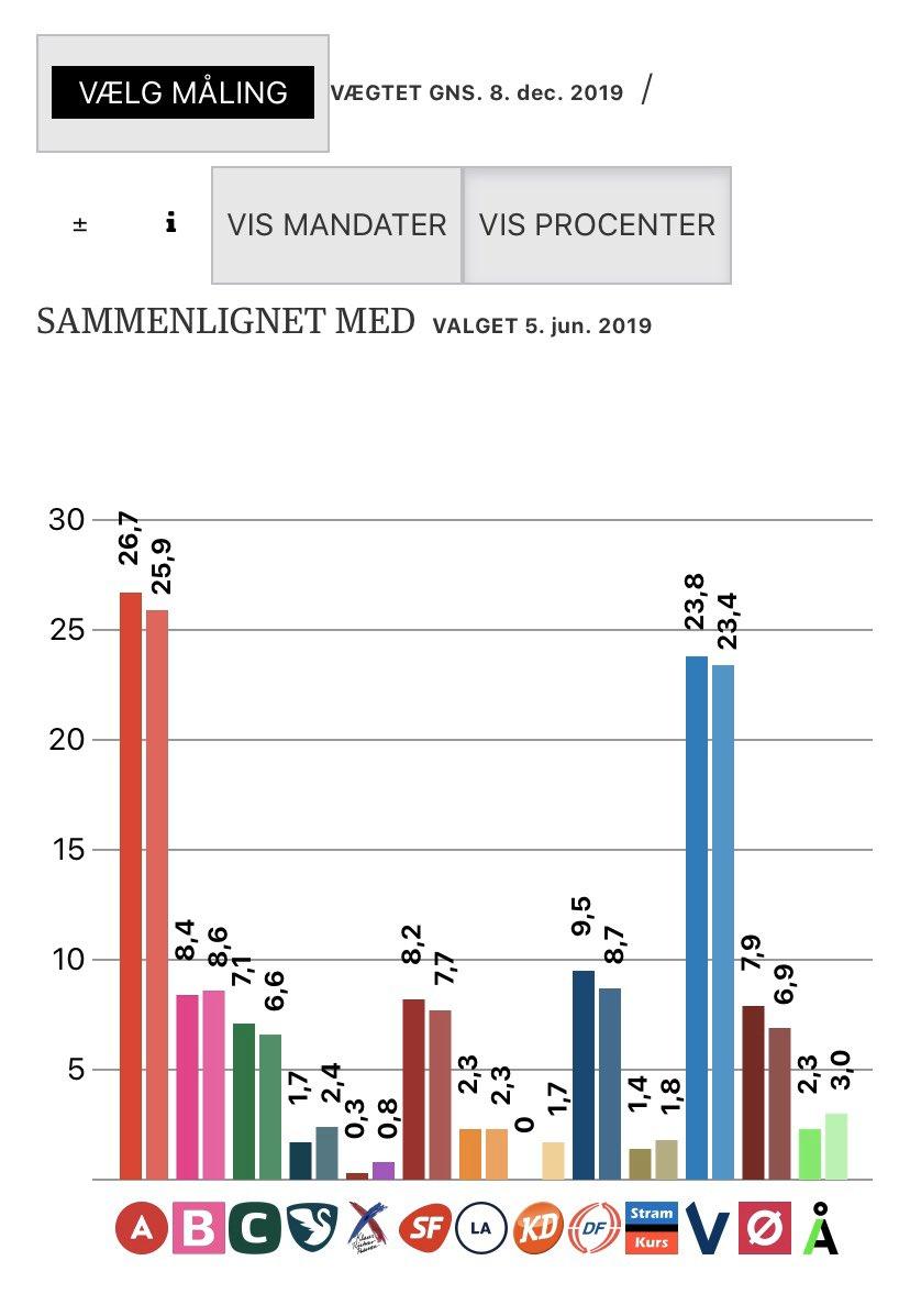 Dansk Folkeparti ligger i øjeblikket til 9,5 procent i det vægtede gennemsnit på Berlingske Barometer. De fleste målinger har siden valget ligget over valgresultatet. Én måling på 0,9 procent under valgresultatet og @berlingske går i selvsving. Useriøst. #dkpol #dkmedierpic.twitter.com/zbdIz9l8nu