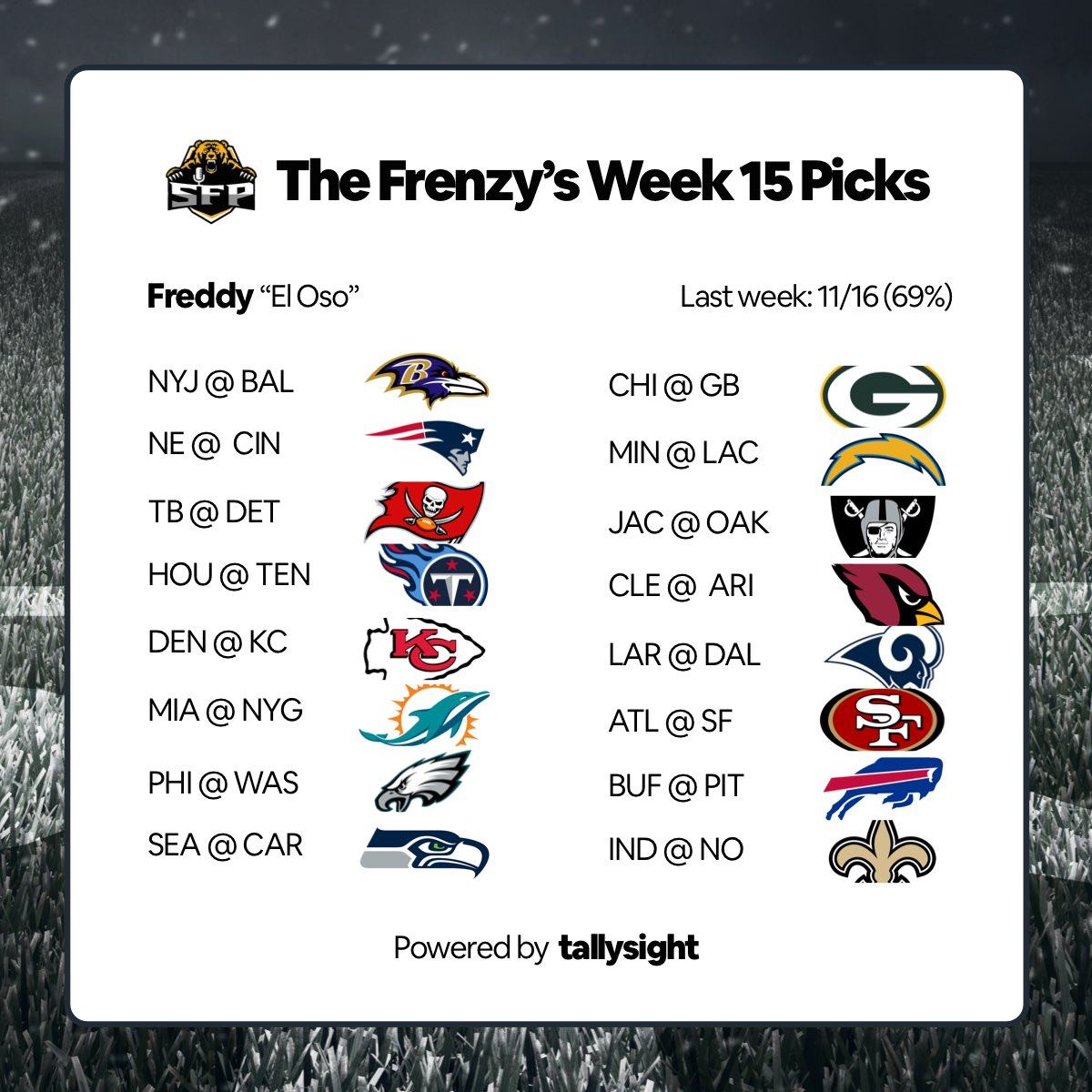 El OSO's picks for week 15 powered by our great friends @tallysight #nfl #nflfootball #football #nflweek15 #sport #sports #newyork #ny #picks #nflpicks #jointhefrenzy #feedthefrenzypic.twitter.com/Pom7yprqbI