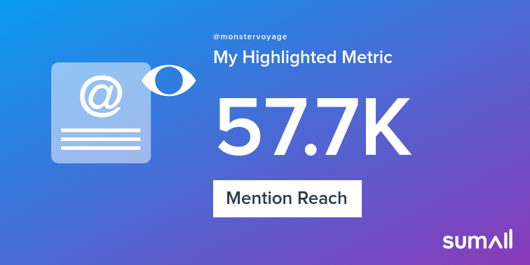 My week on Twitter 🎉: 799 Mentions, 57.7K Mention Reach, 9 Likes, 217 New Followers, 1 Reply. See yours with sumall.com/performancetwe…