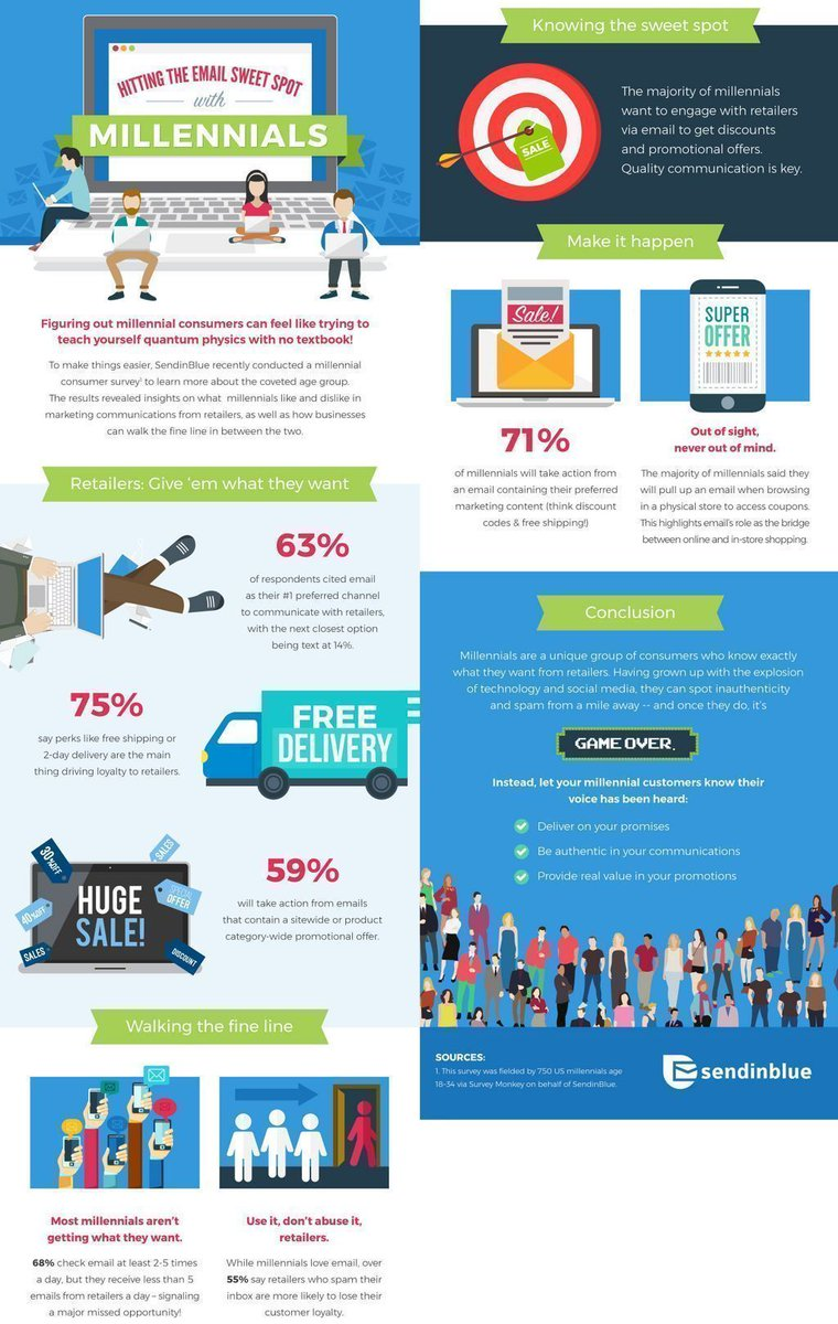 Hitting the email sweet spot with #Millennials: - #Retailers: Give Them What They Want - Walking The Fine Line - Make It Happen - ...  #EmailMarketing #DigitalMarketing #Millennial #OnlineMarketing #OnlineMarketingTips  Via @SendinBluepic.twitter.com/v4HBH3GdSq