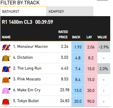 Want rated prices for racing today with @PuntingForm data? Check out our Ratings Model now, loaded for Bathurst and Kempsey on the Betfair Hub: http://po.st/RatingsModel #GWTGpic.twitter.com/9J4GTRVRIS